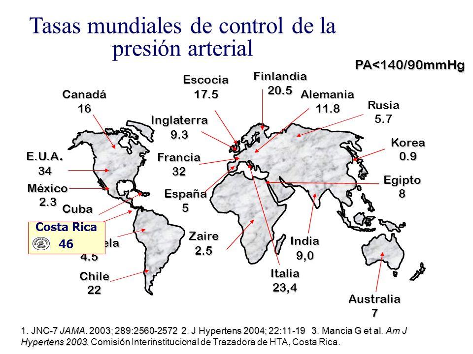 Tasas mundiales de control de la presión arterial PA<140/90mmHg E.U.A. 34 Canadá16 Australia7 Finlandia20.5 Escocia17.5 Alemania11.8 España5 Francia32