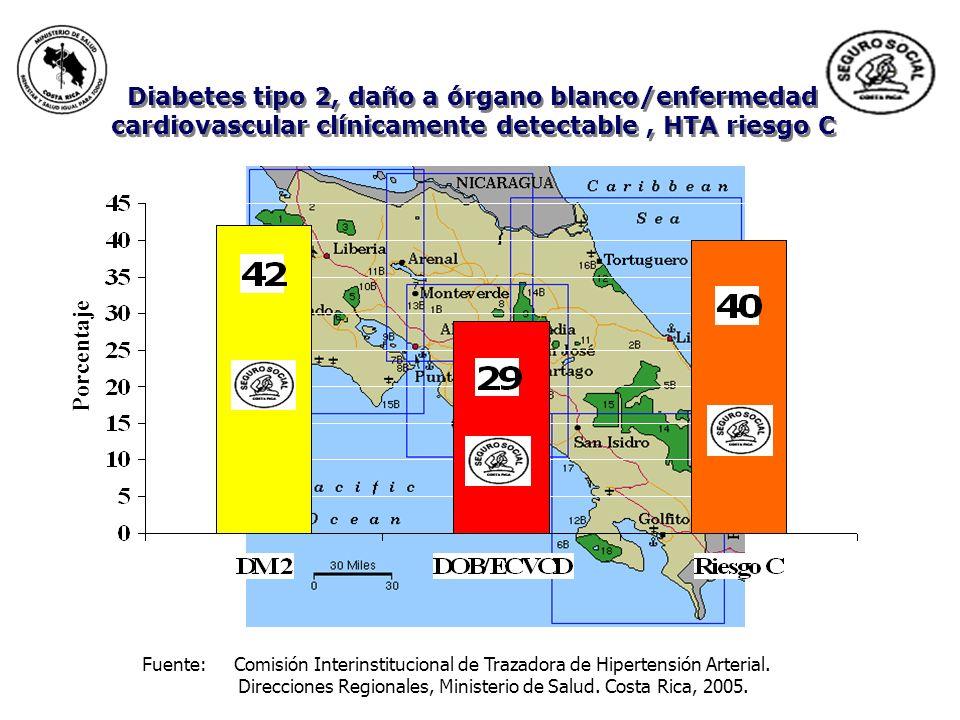 Porcentaje Diabetes tipo 2, daño a órgano blanco/enfermedad cardiovascular clínicamente detectable, HTA riesgo C Fuente: Comisión Interinstitucional d