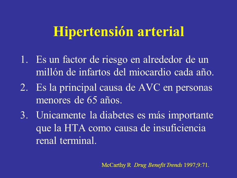Hipertensión arterial 1.Es un factor de riesgo en alrededor de un millón de infartos del miocardio cada año. 2.Es la principal causa de AVC en persona