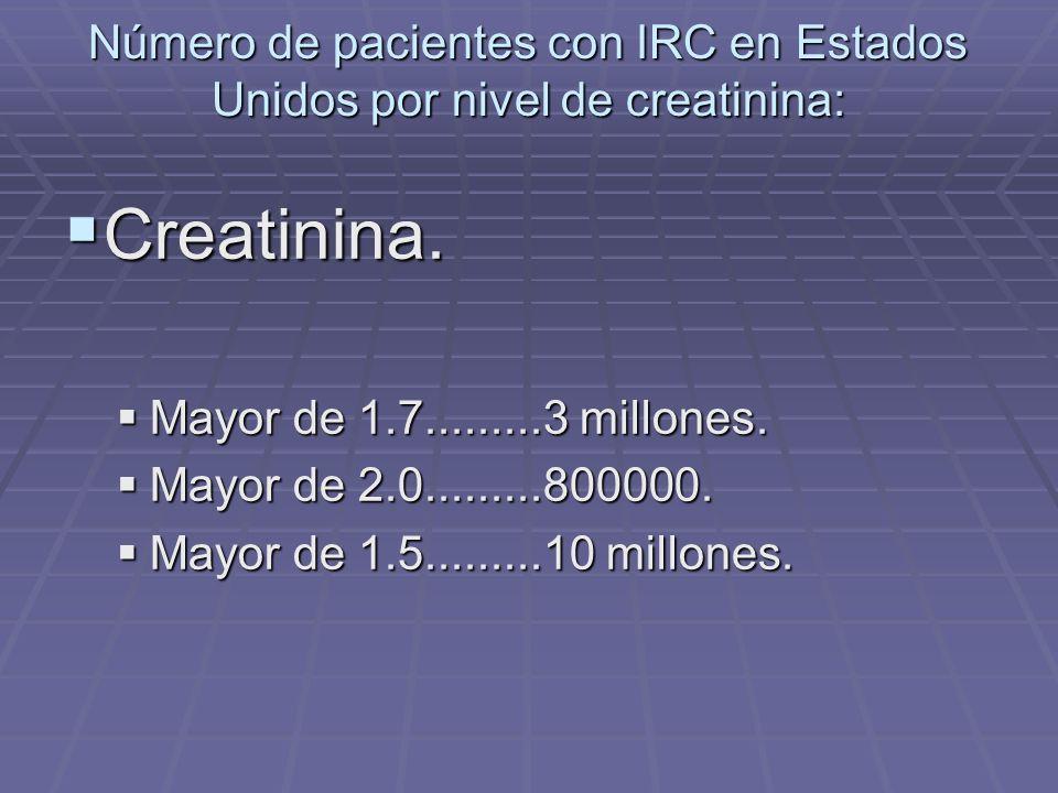 Número de pacientes con IRC en Estados Unidos por nivel de creatinina: Creatinina. Creatinina. Mayor de 1.7.........3 millones. Mayor de 1.7.........3