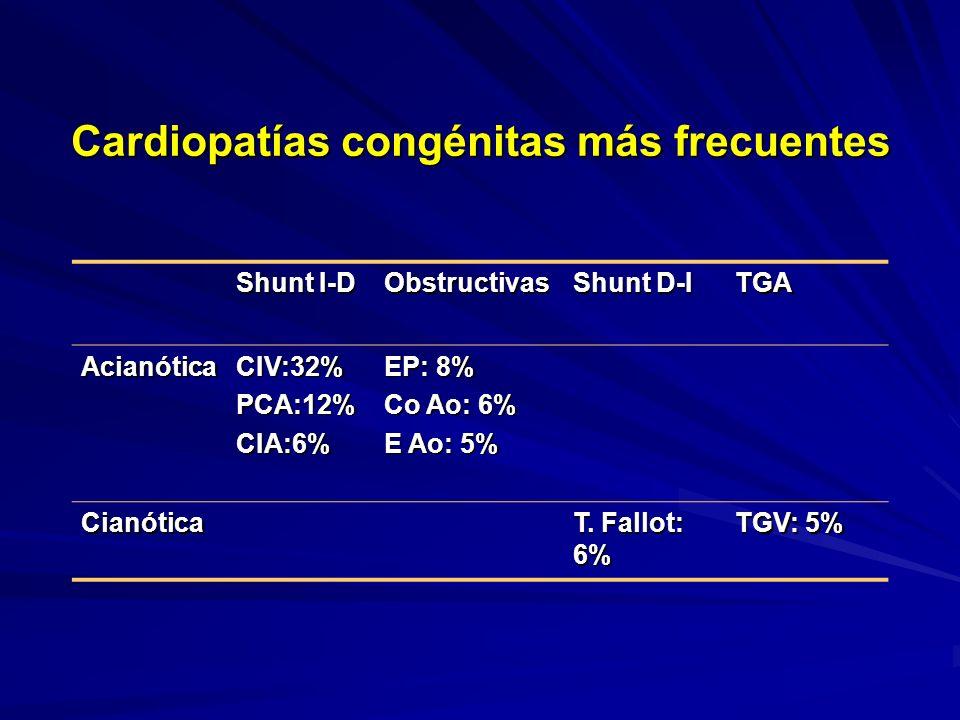 Shunt I-D Obstructivas Shunt D-I TGA AcianóticaCIV:32%PCA:12%CIA:6% EP: 8% Co Ao: 6% E Ao: 5% Cianótica T. Fallot: 6% TGV: 5% Cardiopatías congénitas