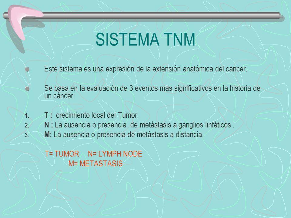 SISTEMA TNM Este sistema es una expresión de la extensión anatómica del cancer. Se basa en la evaluación de 3 eventos más significativos en la histori