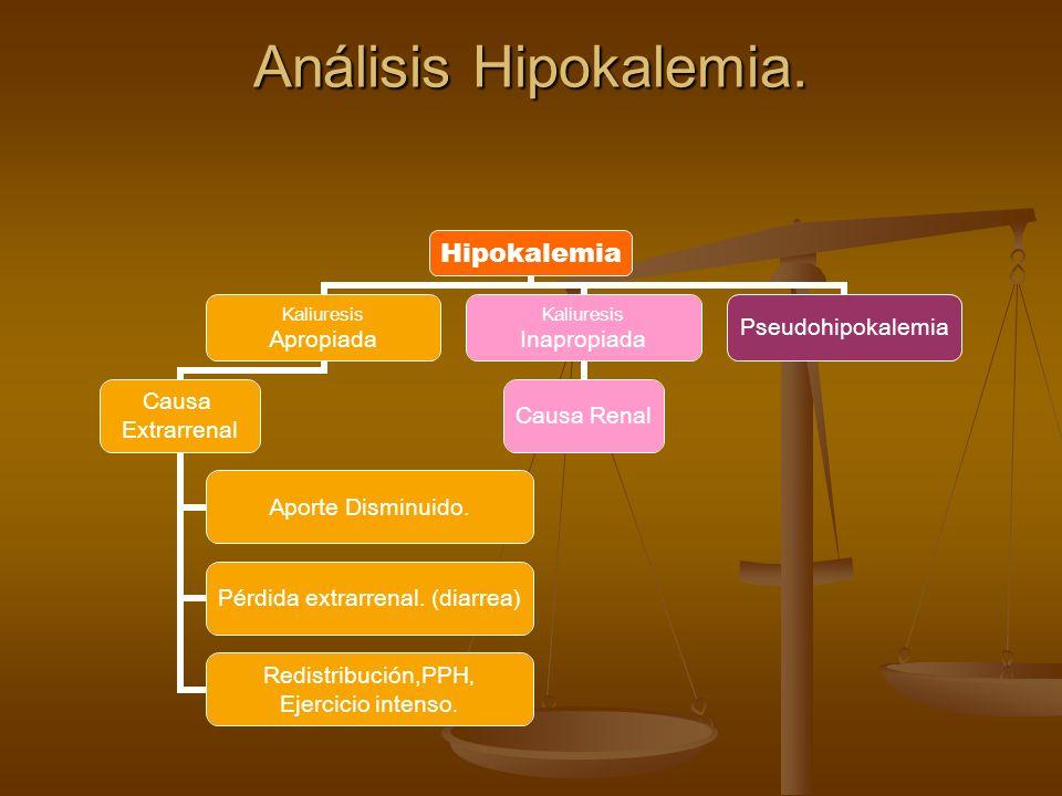Análisis Hipokalemia. Hipokalemia Kaliuresis Apropiada Causa Extrarrenal Aporte Disminuido. Pérdida extrarrenal. (diarrea) Redistribución,PPH, Ejercic