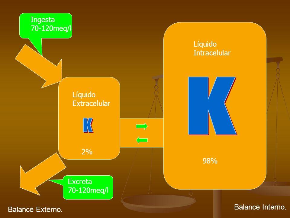 Hiperkalemia con K Corporal Normal Pseudohiperkalemia.