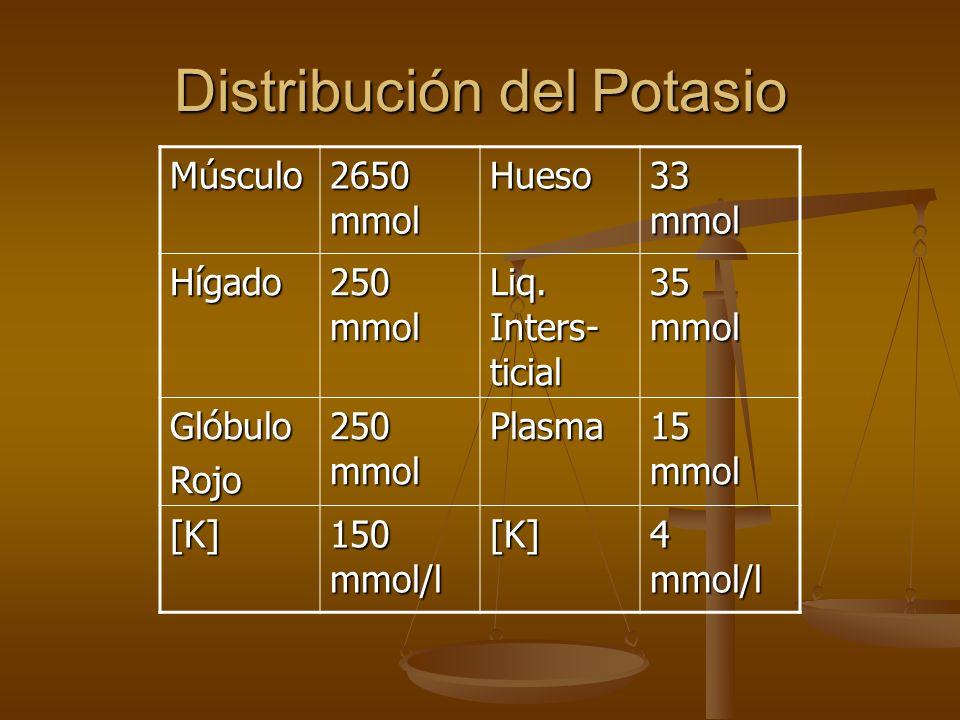 Distribución del Potasio Distribución del Potasio Músculo 2650 mmol Hueso 33 mmol Hígado 250 mmol Liq. Inters- ticial 35 mmol GlóbuloRojo 250 mmol Pla