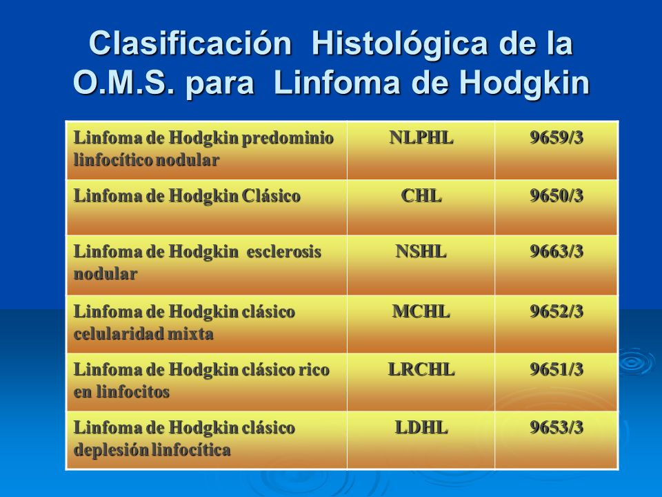 Clasificación Histológica de la O.M.S. para Linfoma de Hodgkin Linfoma de Hodgkin predominio linfocítico nodular NLPHL9659/3 Linfoma de Hodgkin Clásic