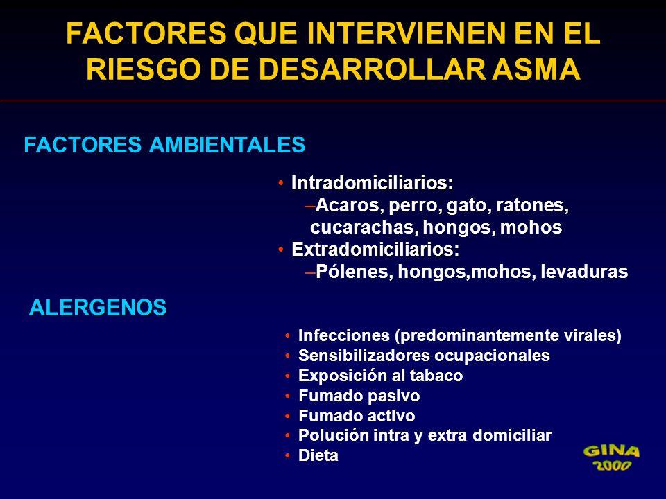 FACTORES AMBIENTALES ALERGENOS ALERGENOS Intradomiciliarios:Intradomiciliarios: –Acaros, perro, gato, ratones, cucarachas, hongos, mohos Extradomicili