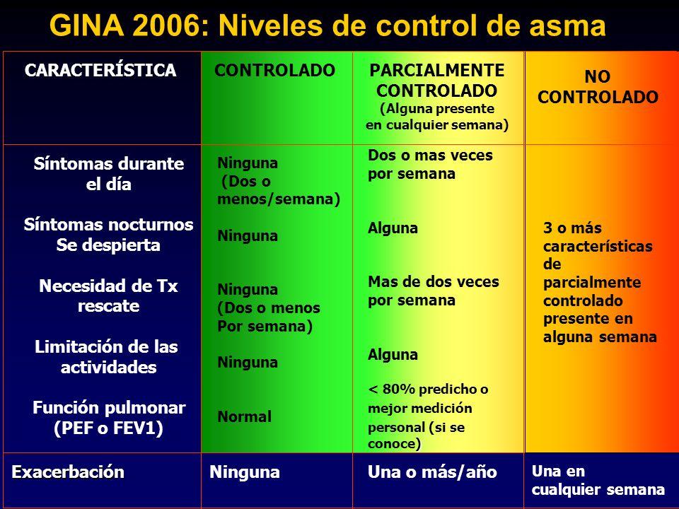 GINA 2006: Niveles de control de asma CONTROLADOPARCIALMENTE CONTROLADO (Alguna presente en cualquier semana) CARACTERÍSTICA Síntomas durante el día S