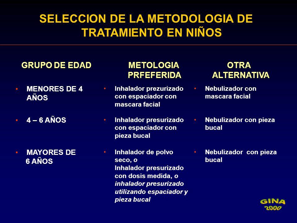 SELECCION DE LA METODOLOGIA DE TRATAMIENTO EN NIÑOS GRUPO DE EDAD METOLOGIA PRFEFERIDA METOLOGIA PRFEFERIDA OTRA ALTERNATIVA OTRA ALTERNATIVA MENORES