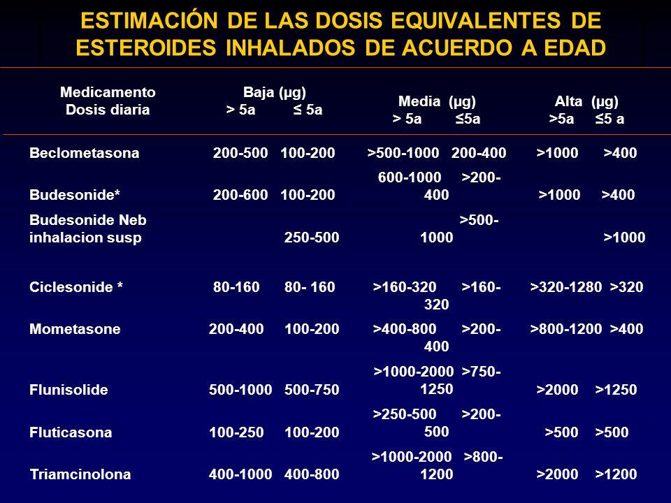 ESTIMACIÓN DE LAS DOSIS EQUIVALENTES DE ESTEROIDES INHALADOS DE ACUERDO A EDAD Medicamento Dosis diaria Baja (µg) > 5a 5a Media (µg) > 5a 5a Alta (µg)