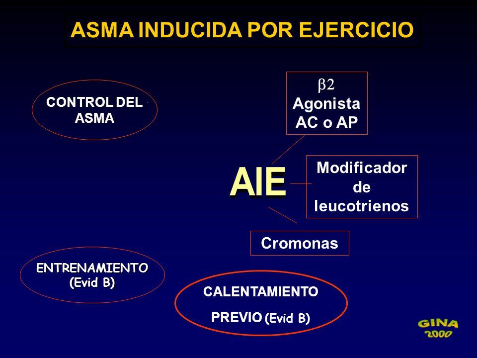 ASMA INDUCIDA POR EJERCICIO Agonista AC o AP Modificador de leucotrienos Cromonas CALENTAMIENTO PREVIO (Evid B) ENTRENAMIENTO (Evid B) CONTROL DEL ASM