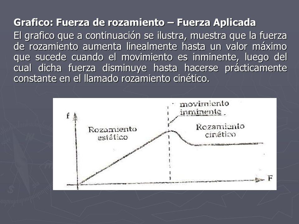 Grafico: Fuerza de rozamiento – Fuerza Aplicada El grafico que a continuación se ilustra, muestra que la fuerza de rozamiento aumenta linealmente hast