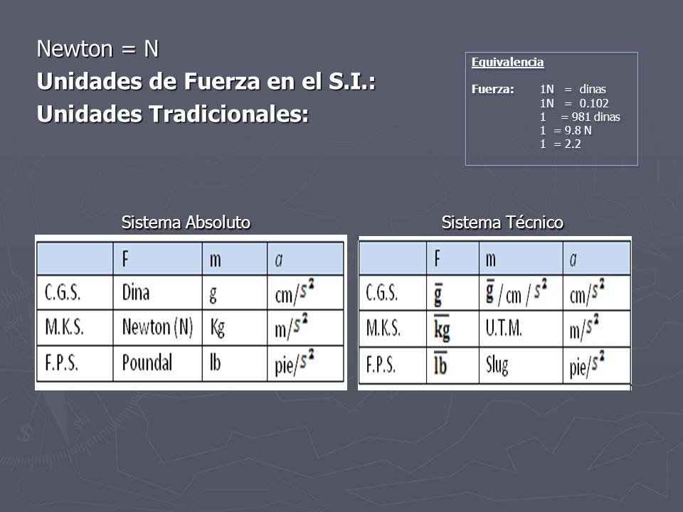 Newton = N Unidades de Fuerza en el S.I.: Unidades Tradicionales: Sistema Absoluto Sistema Técnico Sistema Absoluto Sistema Técnico Equivalencia Fuerz