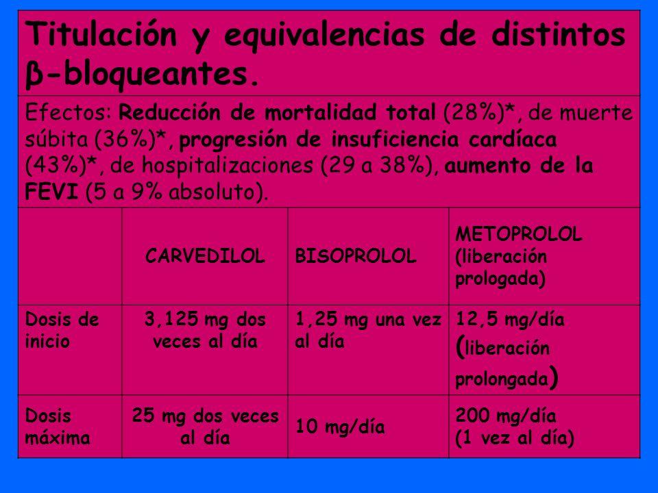 Titulación y equivalencias de distintos β-bloqueantes. Efectos: Reducción de mortalidad total (28%)*, de muerte súbita (36%)*, progresión de insuficie