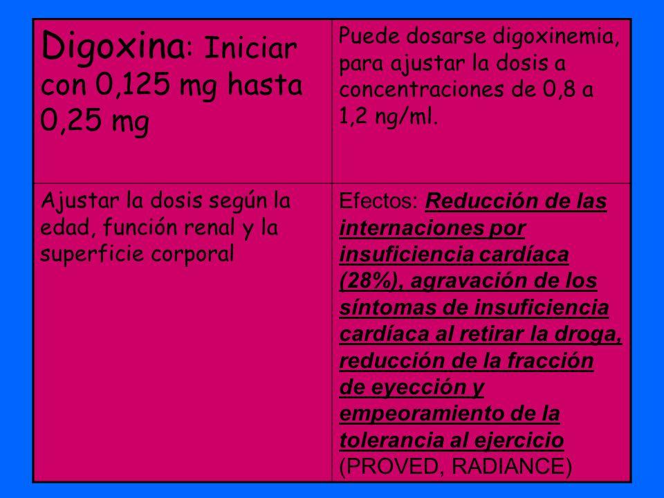 Digoxina : Iniciar con 0,125 mg hasta 0,25 mg Puede dosarse digoxinemia, para ajustar la dosis a concentraciones de 0,8 a 1,2 ng/ml. Ajustar la dosis
