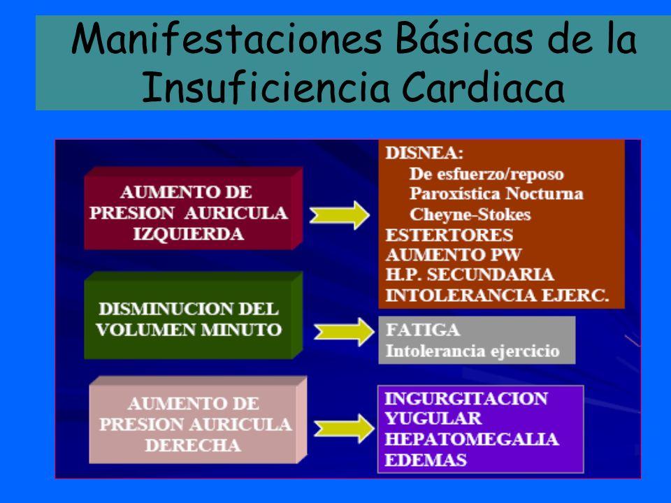 ESPIRO- NOLAC- TONA Dosis inicial y titulación: 25 mg/ día en 1 toma, 12,5 a 50 mg/ día en 1 toma.* Efectos: Reducción de 30% del riesgo de muerte, por Muerte súbita y progresión, en las internaciones Contraindica- ciones: Kalemia >5 mEq/l, creatini- nemia >2,5 mg/dl.