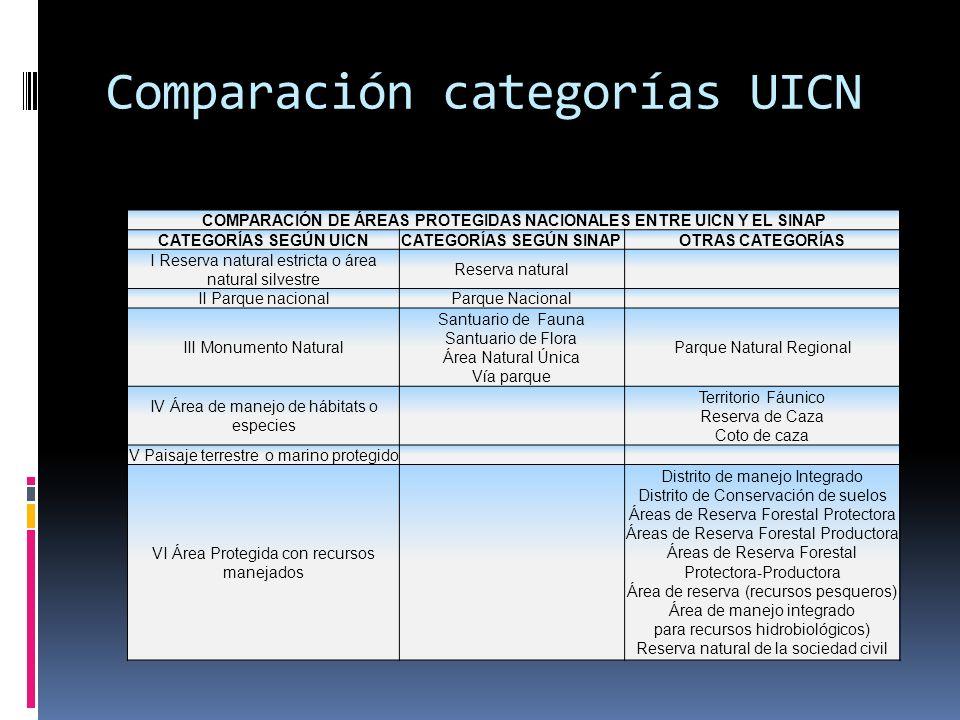 Comparación categorías UICN COMPARACIÓN DE ÁREAS PROTEGIDAS NACIONALES ENTRE UICN Y EL SINAP CATEGORÍAS SEGÚN UICNCATEGORÍAS SEGÚN SINAPOTRAS CATEGORÍ