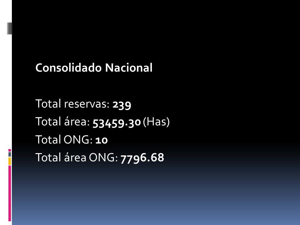Consolidado Nacional Total reservas: 239 Total área: 53459.30 (Has) Total ONG: 10 Total área ONG: 7796.68