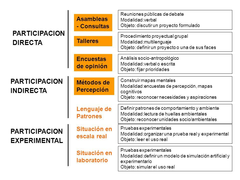 Asambleas - Consultas PARTICIPACION INDIRECTA PARTICIPACION EXPERIMENTAL PARTICIPACION DIRECTA Talleres Encuestas de opinión Métodos de Percepción Len