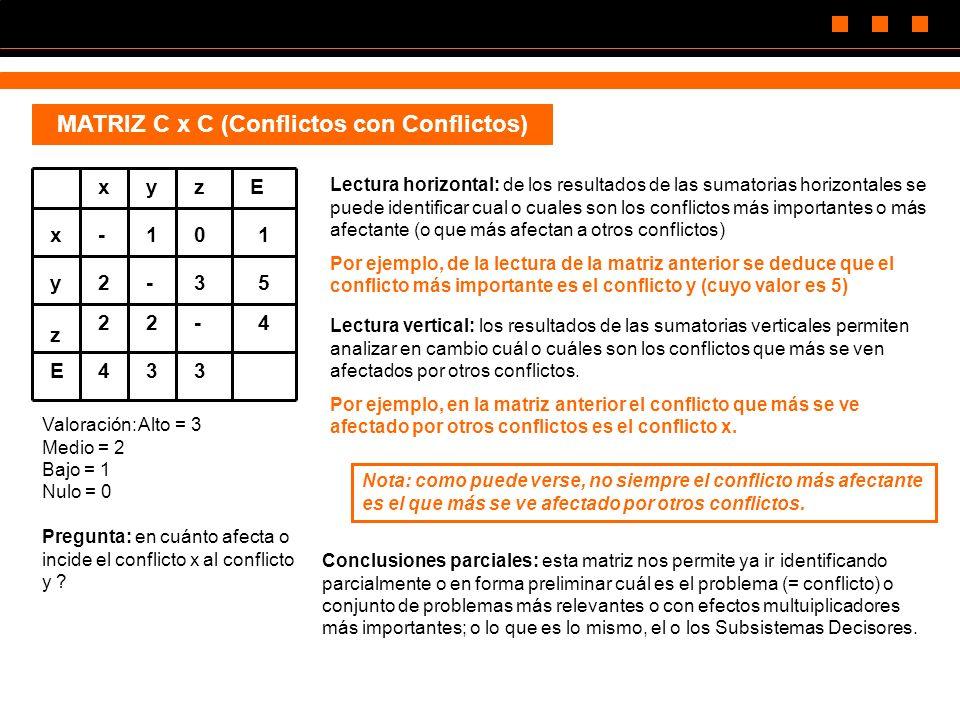 MATRIZ C x C (Conflictos con Conflictos) z xyzE x y E -101 2-35 22-4 433 Valoración:Alto = 3 Medio = 2 Bajo = 1 Nulo = 0 Pregunta: en cuánto afecta o