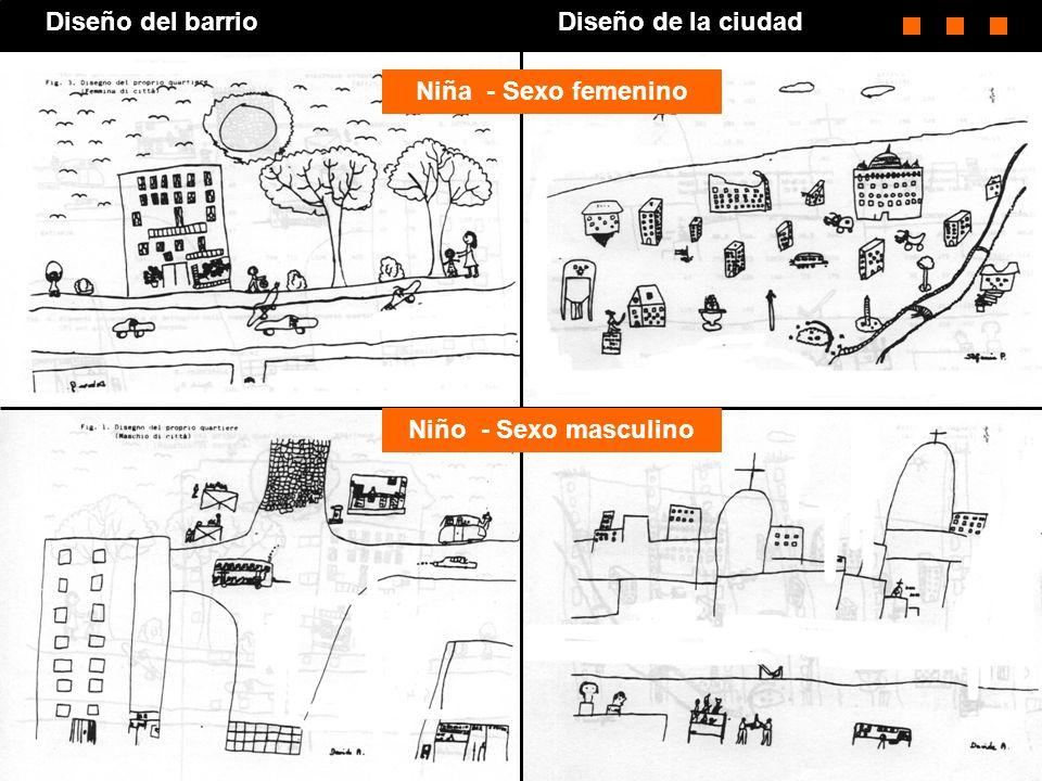 Diseño del barrioDiseño de la ciudad Niño - Sexo masculino Niña - Sexo femenino