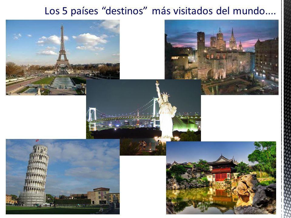 Los 5 países destinos más visitados del mundo.... 10