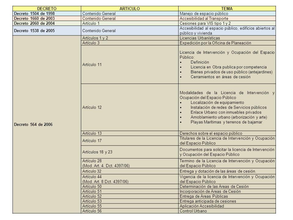 DECRETOARTICULOTEMA Decreto 1504 de 1998Contenido GeneralManejo de espacio público Decreto 1660 de 2003Contenido GeneralAccesibilidad al Transporte De