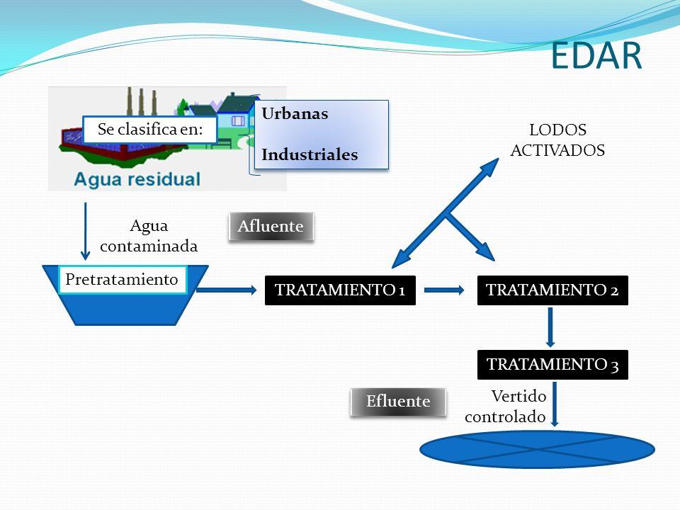 Agua contaminada Pretratamiento TRATAMIENTO 1TRATAMIENTO 2 TRATAMIENTO 3 LODOS ACTIVADOS Vertido controlado Afluente Efluente Se clasifica en: Urbanas