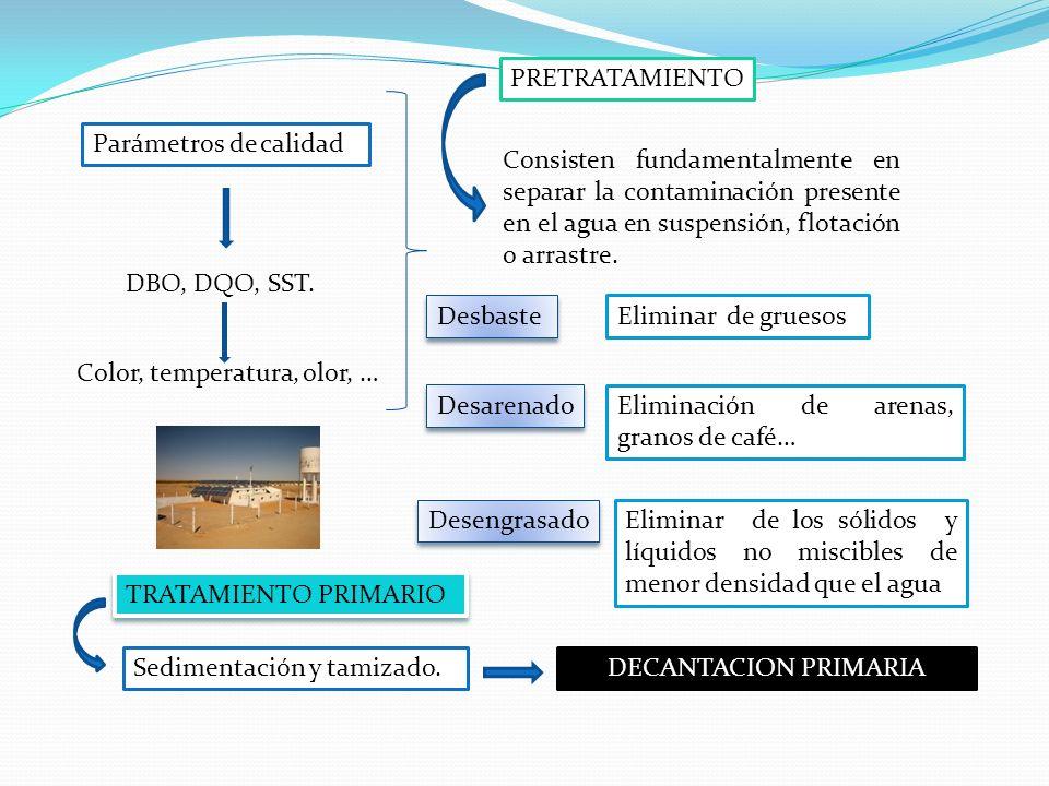 Parámetros de calidad DBO, DQO, SST. Color, temperatura, olor, … Consisten fundamentalmente en separar la contaminación presente en el agua en suspens