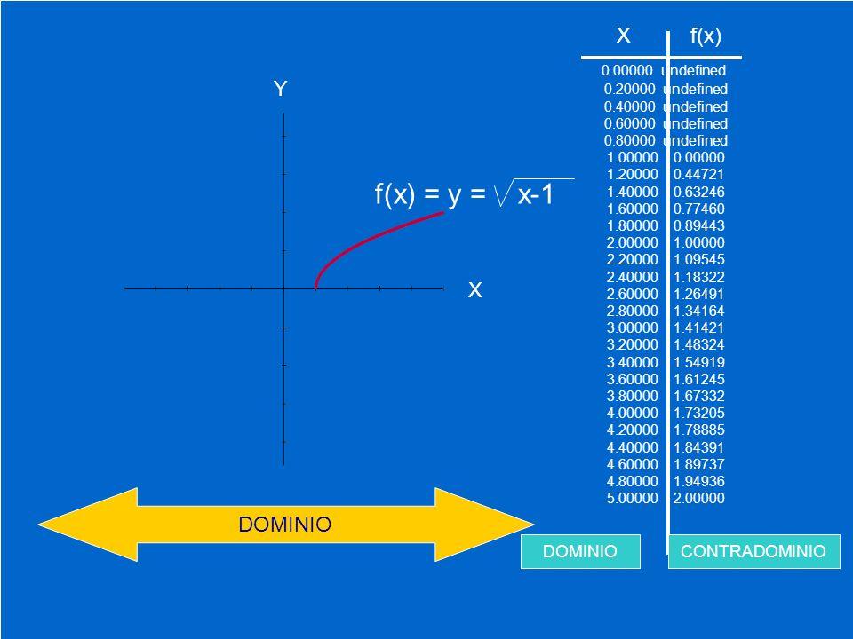 0.00000 undefined 0.20000 undefined 0.40000 undefined 0.60000 undefined 0.80000 undefined 1.00000 0.00000 1.20000 0.44721 1.40000 0.63246 1.60000 0.77