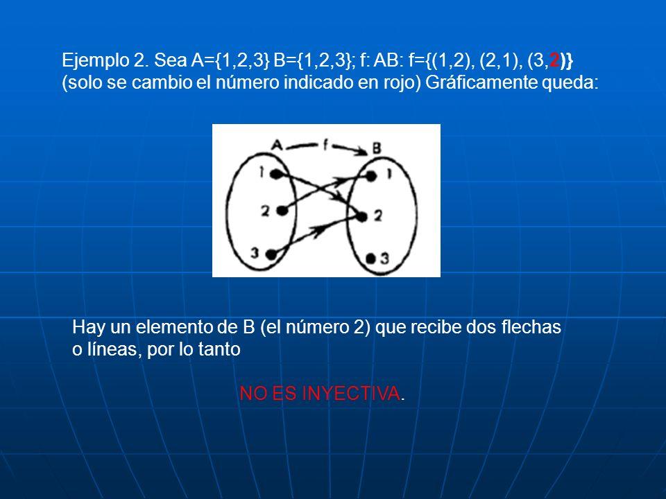 Ejemplo 2. Sea A={1,2,3} B={1,2,3}; f: AB: f={(1,2), (2,1), (3,2)} (solo se cambio el número indicado en rojo) Gráficamente queda: Hay un elemento de