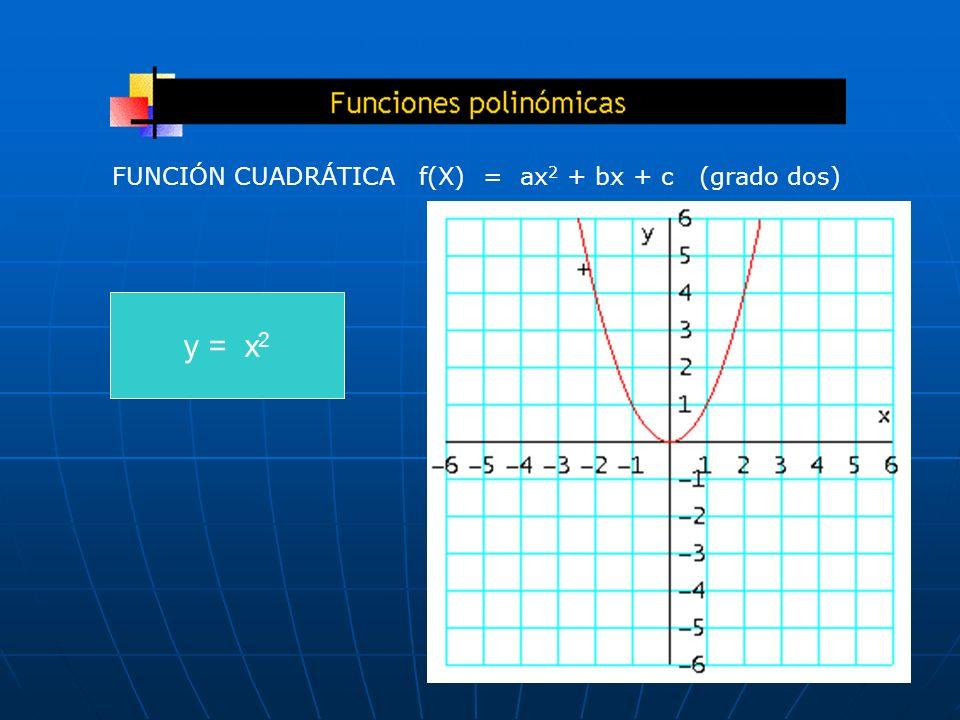 y = x 2 FUNCIÓN CUADRÁTICA f(X) = ax 2 + bx + c (grado dos)