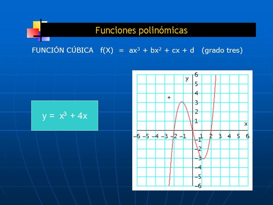 y = x 3 + 4x FUNCIÓN CÚBICA f(X) = ax 3 + bx 2 + cx + d (grado tres)