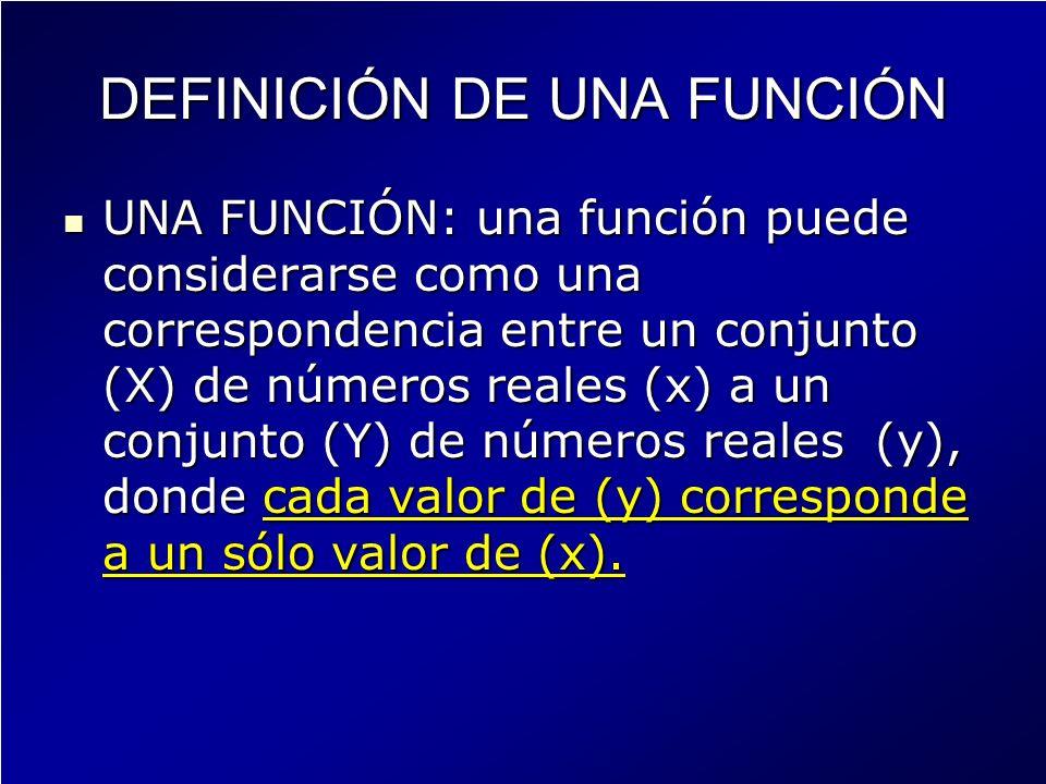 DEFINICIÓN DE UNA FUNCIÓN UNA FUNCIÓN: una función puede considerarse como una correspondencia entre un conjunto (X) de números reales (x) a un conjun