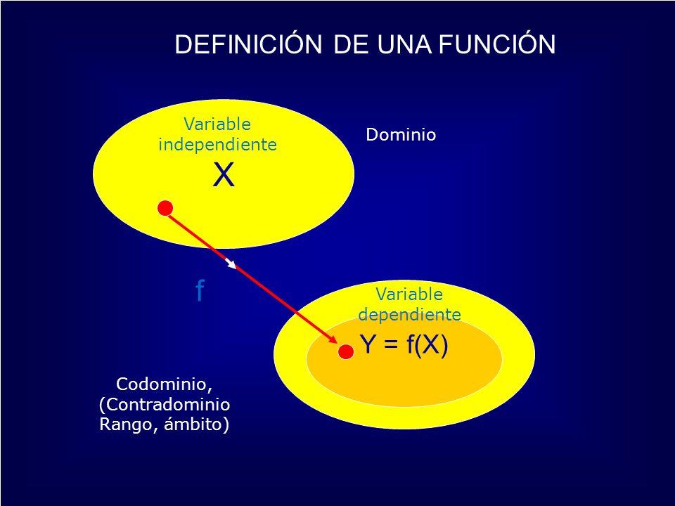 X Y = f(X) f DEFINICIÓN DE UNA FUNCIÓN Dominio Codominio, (Contradominio Rango, ámbito) Variable independiente Variable dependiente
