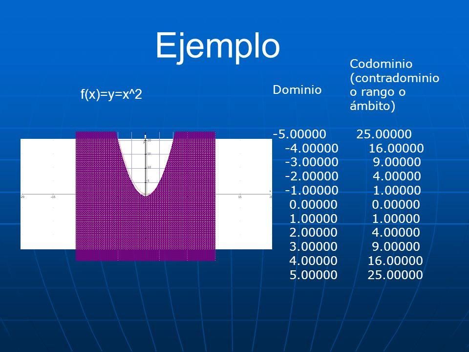 Ejemplo -5.00000 25.00000 -4.00000 16.00000 -3.00000 9.00000 -2.00000 4.00000 -1.00000 1.00000 0.00000 0.00000 1.00000 1.00000 2.00000 4.00000 3.00000