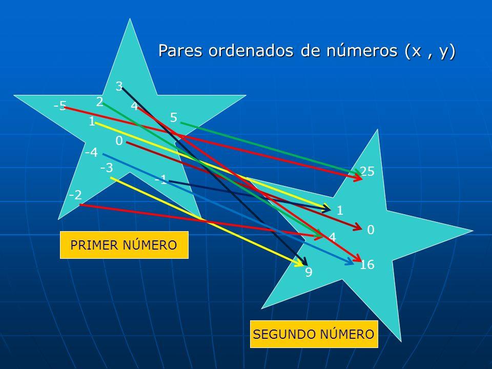 PRIMER NÚMERO SEGUNDO NÚMERO Pares ordenados de números (x, y) -5 0 -2 -3 -4 3 4 5 1 2 25 1 4 16 9 0