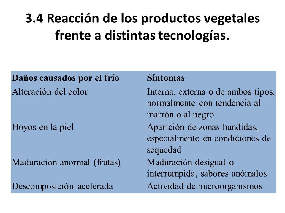 3.4 Reacción de los productos vegetales frente a distintas tecnologías. Daños causados por el fríoSíntomas Alteración del colorInterna, externa o de a