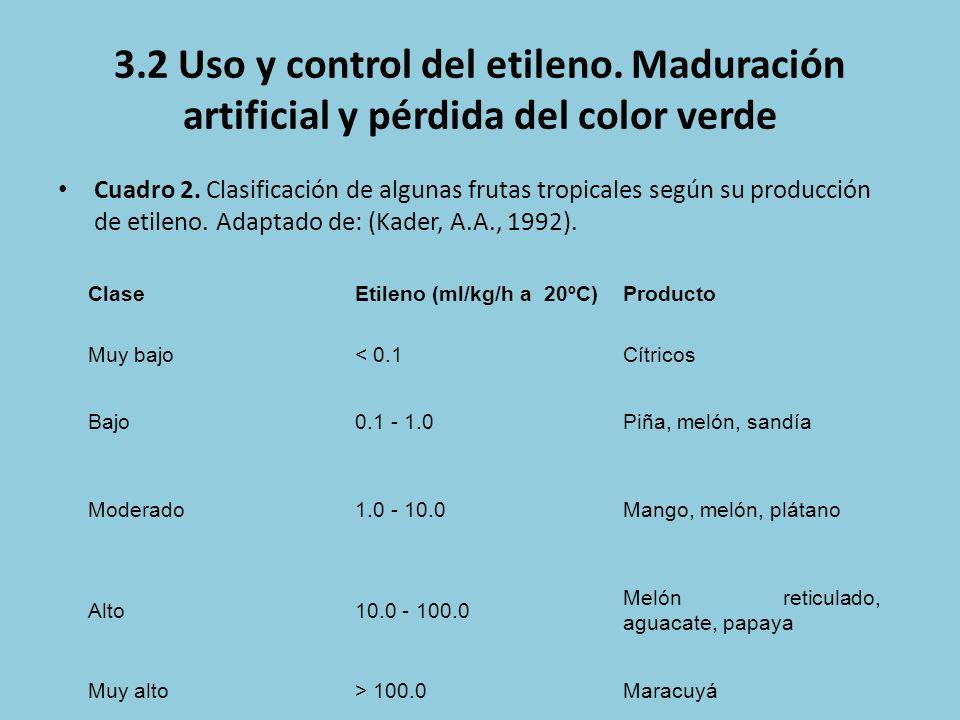 3.2 Uso y control del etileno. Maduración artificial y pérdida del color verde Cuadro 2. Clasificación de algunas frutas tropicales según su producció