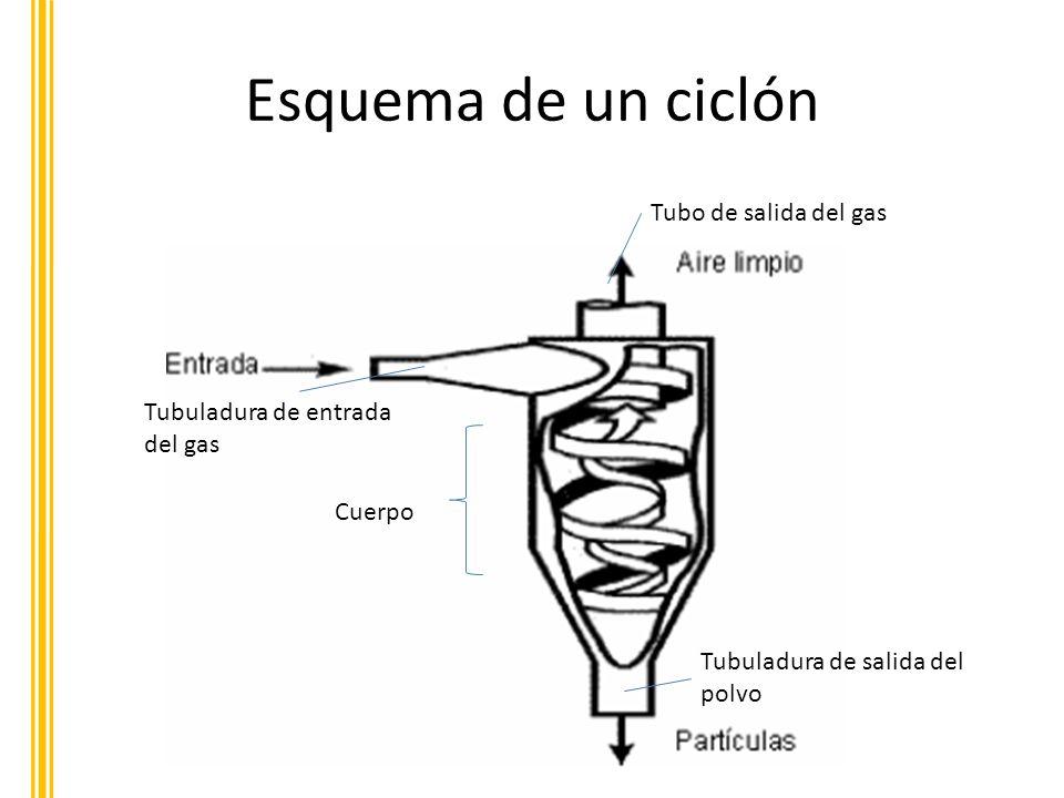 Esquema de un ciclón Cuerpo Tubo de salida del gas Tubuladura de entrada del gas Tubuladura de salida del polvo