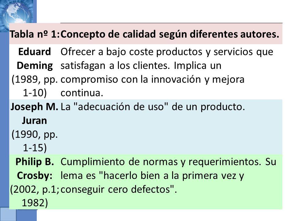 Tabla nº 1:Concepto de calidad según diferentes autores. Eduard Deming (1989, pp. 1-10) Ofrecer a bajo coste productos y servicios que satisfagan a lo