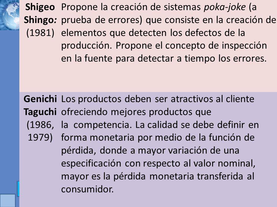 Shigeo Shingo: (1981) Propone la creación de sistemas poka-joke (a prueba de errores) que consiste en la creación de elementos que detecten los defect