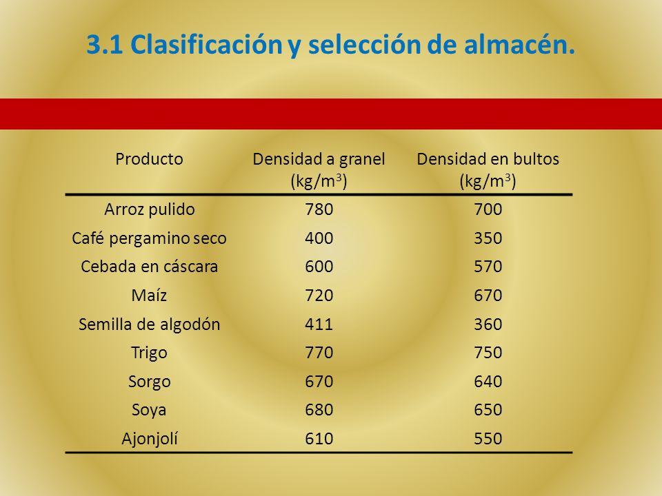 3.1 Clasificación y selección de almacén. ProductoDensidad a granel (kg/m 3 ) Densidad en bultos (kg/m 3 ) Arroz pulido780700 Café pergamino seco40035