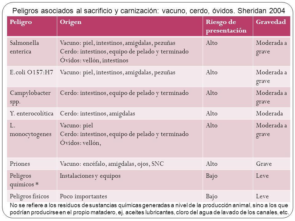 PeligroOrigenRiesgo de presentación Gravedad Salmonella enterica Vacuno: piel, intestinos, amigdalas, pezuñas Cerdo: intestinos, equipo de pelado y te