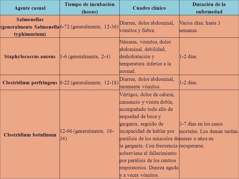 Agente casual Tiempo de incubación (horas) Cuadro clínico Duración de la enfermedad Salmonellas (generalmente Salmonella typhimurium) 6-72 (generalmente, 12-36) Diarrea, dolor abdominal, vómitos y fiebre.