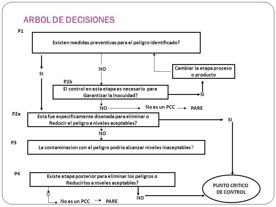 ARBOL DE DECISIONES Existen medidas preventivas para el peligro identificado? Cambiar la etapa proceso o producto El control en esta etapa es necesari
