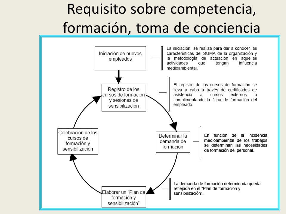 Ing. Sandra Blandón Navarro Requisito sobre competencia, formación, toma de conciencia