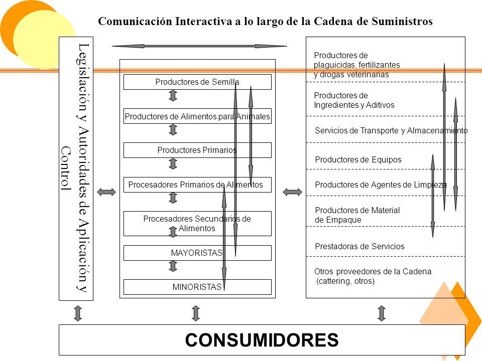6.1 Antecedentes y generalidades de los sistemas de gestión y la inocuidad de los alimentos.