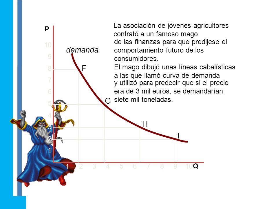 Érase una vez un país en el que el precio del trigo era de 8 mil euros la tonelada 1 2 3 4 5 6 7 8 9 10 10 9 8 7 6 5 4 3 2 1 P Q F y las familias cons