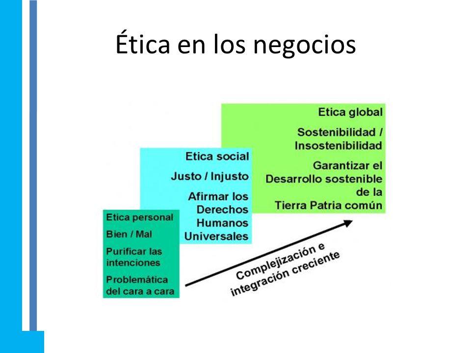 5.1 Oportunidad y valores éticos, al hacer un negocio. La ética es un conjunto de principios que explican qué está bien y qué es erróneo, a partir de